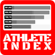 Athlete Index - Top athletes being tracked for social exposure and influence across Instagram, Facebook, Twitter and Hookit. Check the standings at www.hookit.com/ai